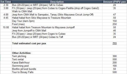 treasure mountain itinerary | themhayonnaise